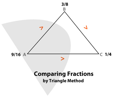 Comparing And Arranging Fractions Homeworkz
